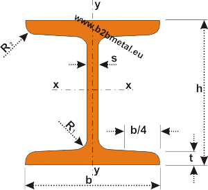 GOST 8239-89 beams, Russian standard I beams